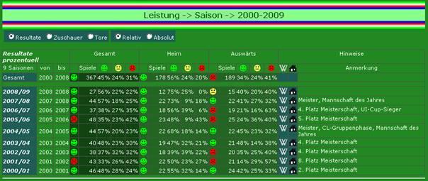 Leistungsbilanz in allen Saisonen (dargestellt 2000-2009)