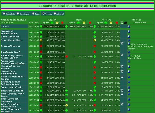 Leistungsbilanz an verschiedenen Spielstätten