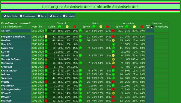 Leistungsbilanz bei aktuellen Schiedsrichtern