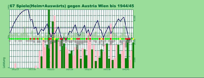 Derby Austria 1911-1944