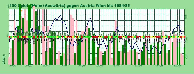 Derby Austria 1944-1984