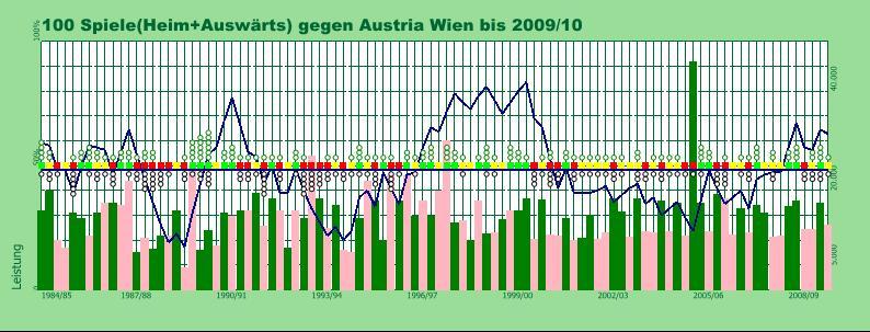Derby Austria 1984-2009
